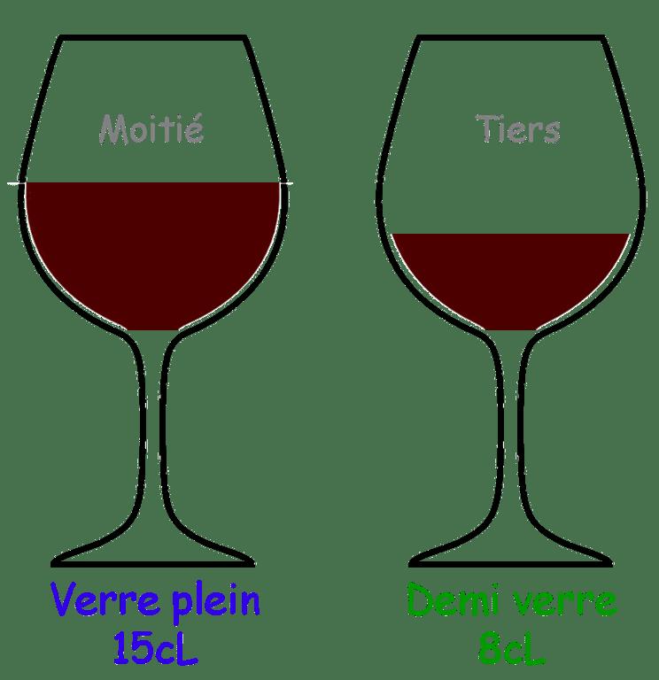 contenance d'un verre à vin rouge