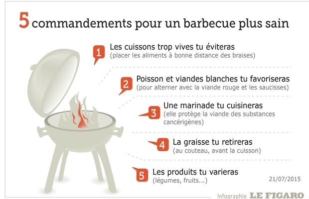barbecue charbon ou gaz sante