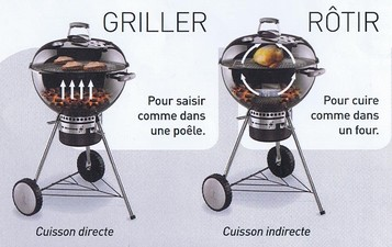barbecue charbon utilisation